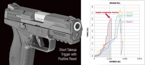 ruger american pistol square